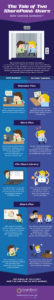 The Tale of Two SharePoint Users infographic